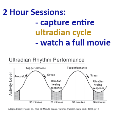 neurofeedback training sessions last two hours to capture an entire ultradian rhythm cycle