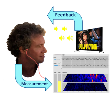 Illustration of neurofeedback process involving measurement of brain waves, processing by software and visual and auditory feedback