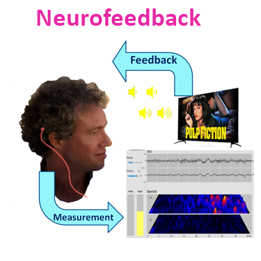 Neurofeedback process illustrated by electrode measurement analysed and transformed into feedback via a movie in visual and auditory form for the preconscious mind to process and adapt its behaviour to in a learning process.