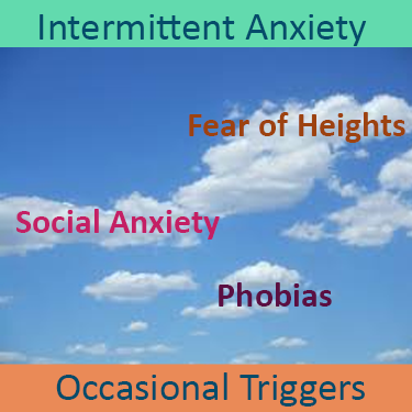 Neurofeedback to treat Intermittent Anxiety, including Fear of Heights, social anxiety and phobias