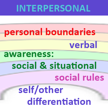 Spectrum of interpersonal functionality in autism spectrum disorder comprising verbal, social and situational awareness, social rules, boundaries and self / other differentiation, which can be addressed with neurofeedback training