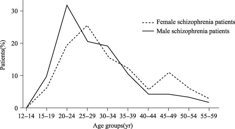Schizophrenia Age and Sex Distribution