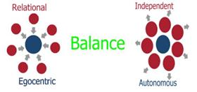 Relational vs Independent behavirour neurofeedback
