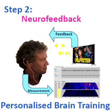 Following a Kaiser Neuromap we do Neurofeedback Personalised Brain Training